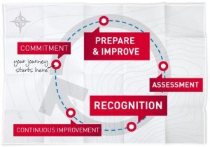 The Investors in Excellence Journey Map