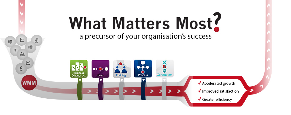What Matters Most? A precursor of your organisation's success